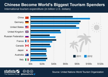 chinese tourist spending
