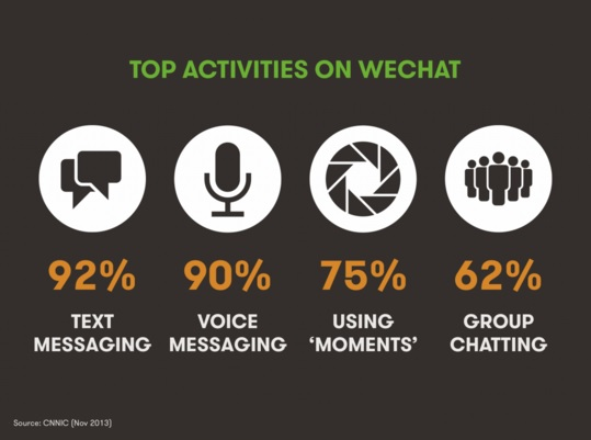 wechat-activities